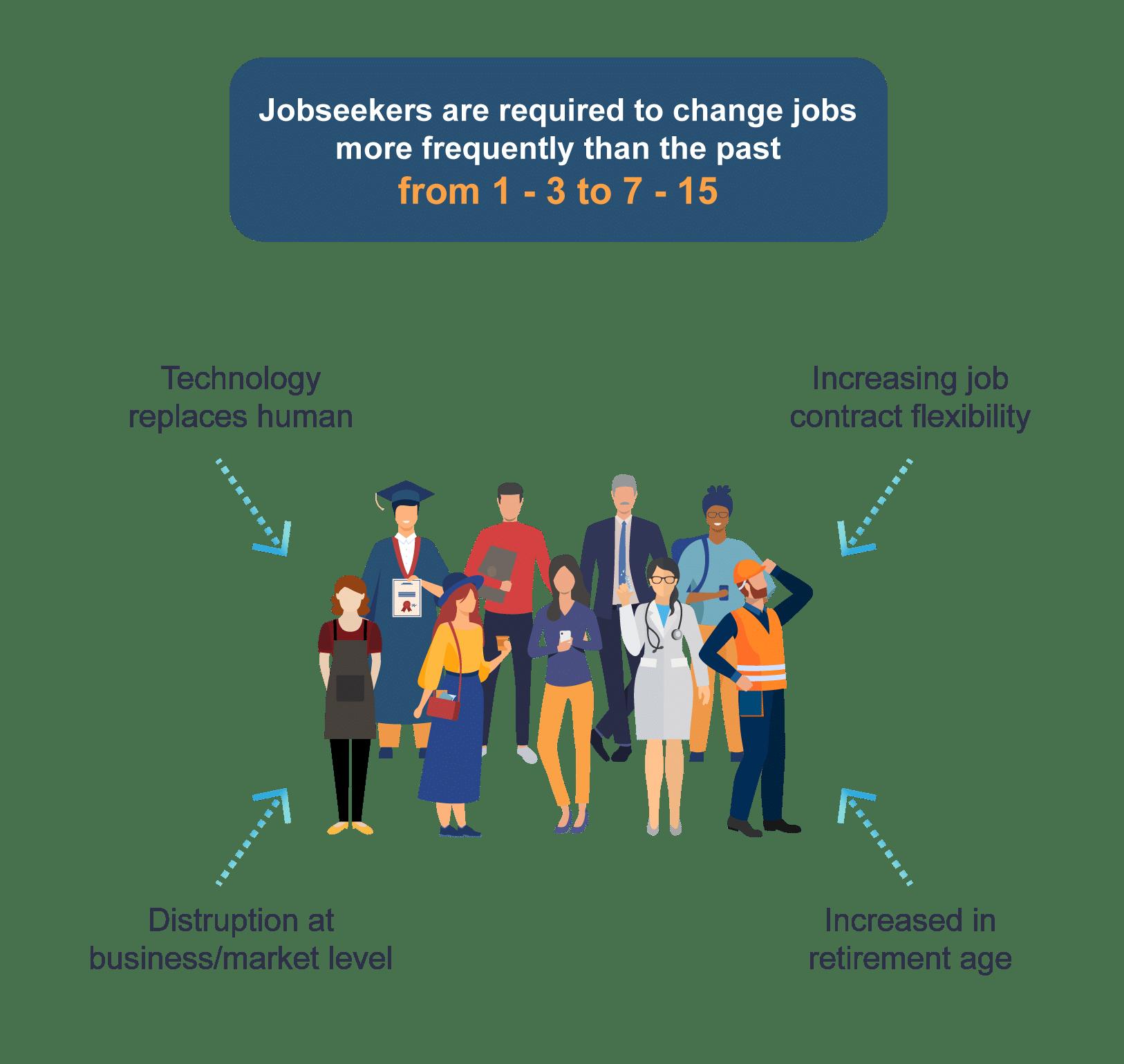 dati sui candidati supportati dal consulente di carriera Jobiri