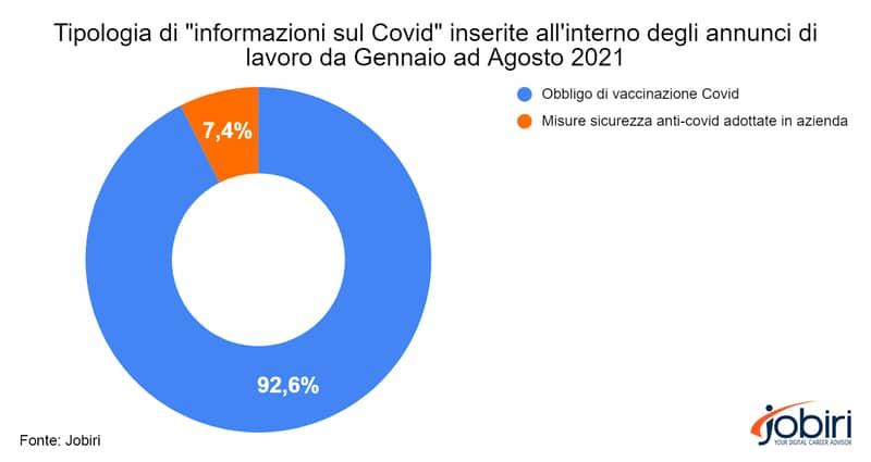 Grafico mostra quota di offerte di lavoro suddivise per tipologia di informazioni in materia di Covid