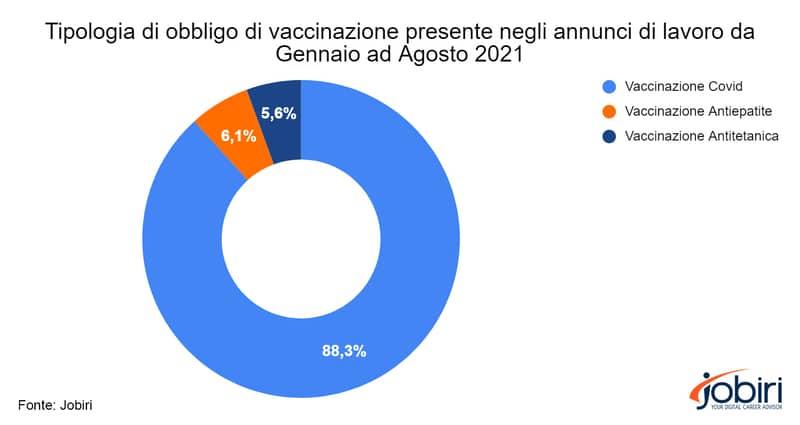 Grafico mostra tipo di vaccino richiesto in annunci di lavoro